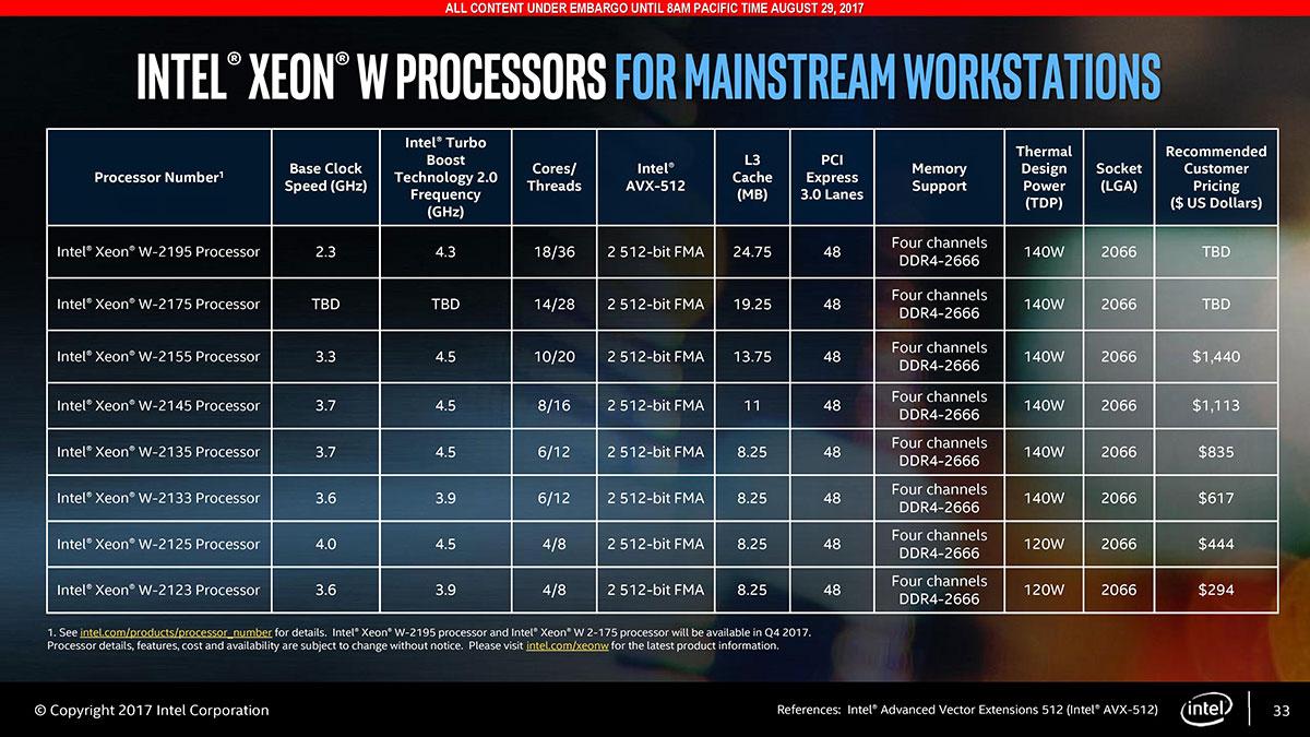 Intel正式发布XEON-W新品处理器