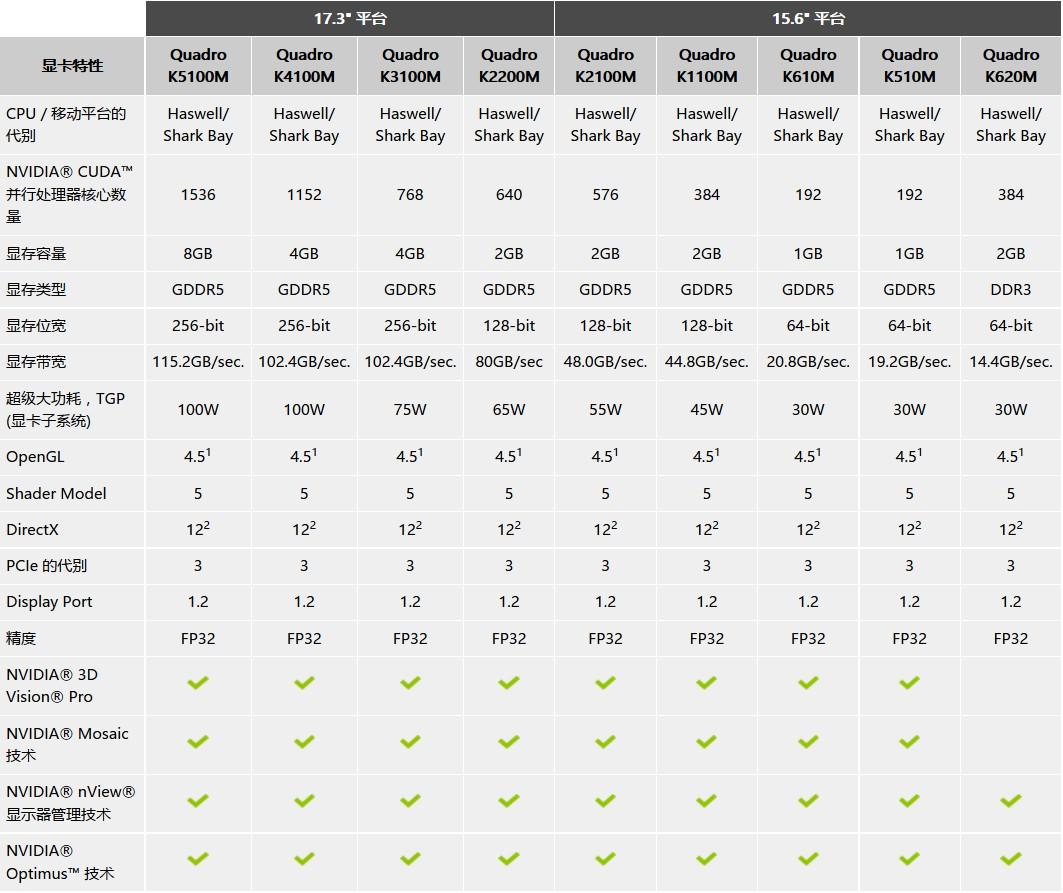 DELL Precision移动工作站专业显卡参数表