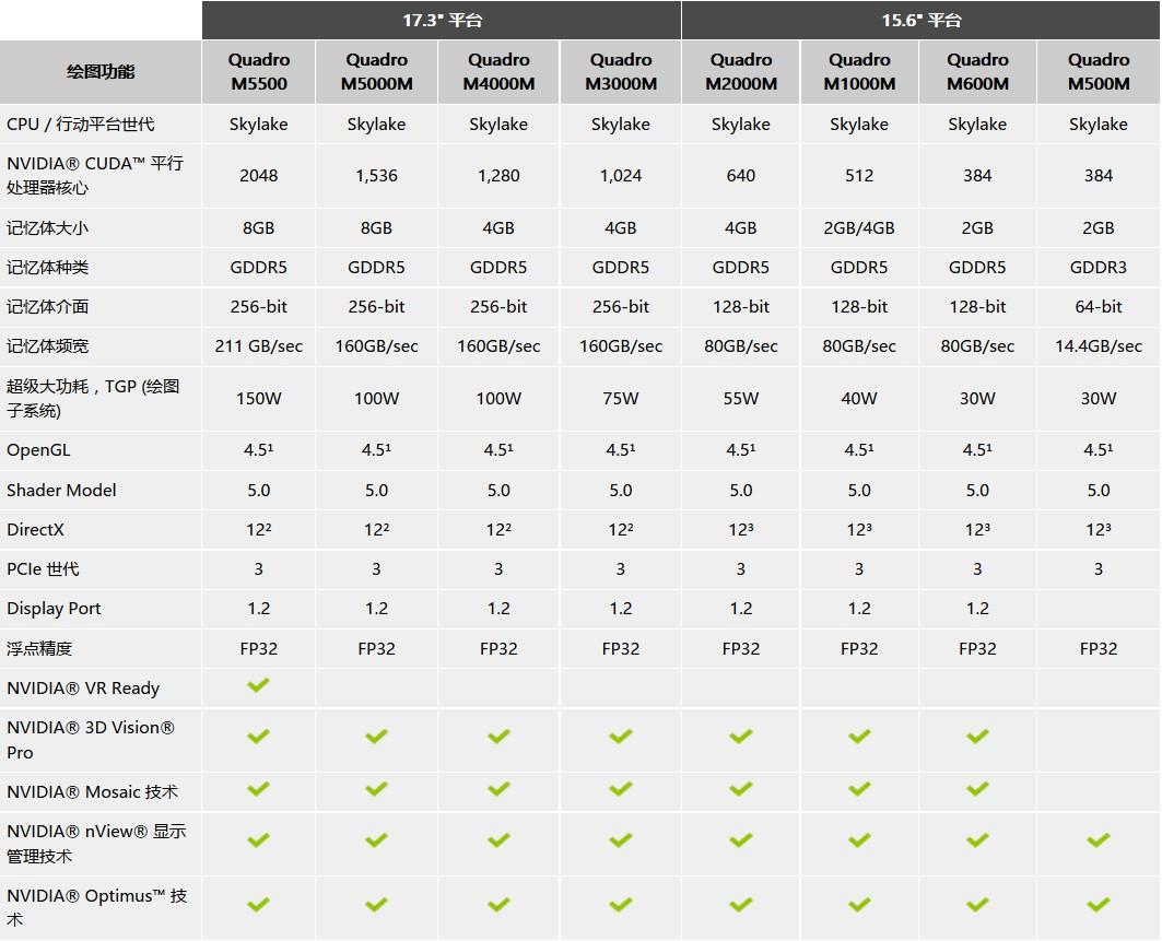 Dell Precision 图形工作站常用专业显卡