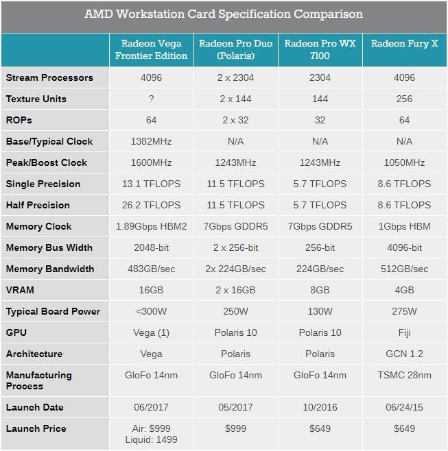 AMD Radeon Pro WX 9100顶级专业显卡介绍