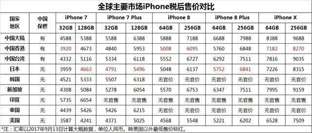 关于iphone8 与 iphone X