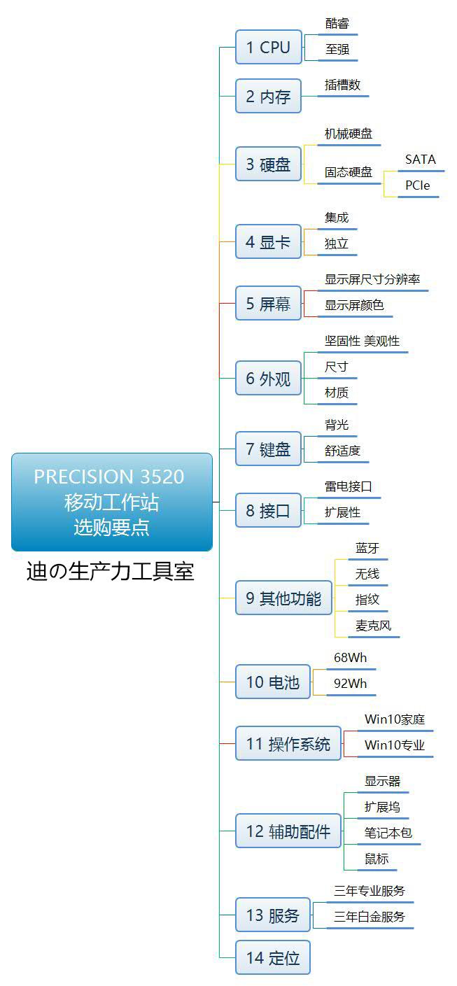 戴尔Precision 3520移动工作站选购指南